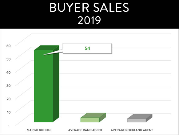 BUYER SALES