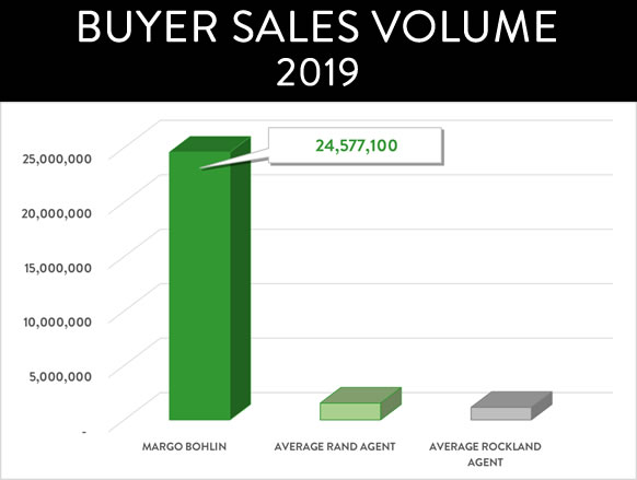 BUYER sales VOLUME